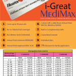 Medical Card Standalone i-Great MediMax Great Eastern Takaful